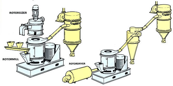 rotor mill pulverizer and drying system